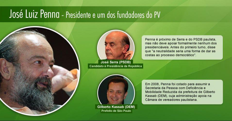 José Luiz Penna - Presidente e um dos fundadores do PV
