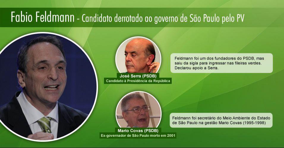 Fábio Feldmann - Candidato derrotado ao governo de SP