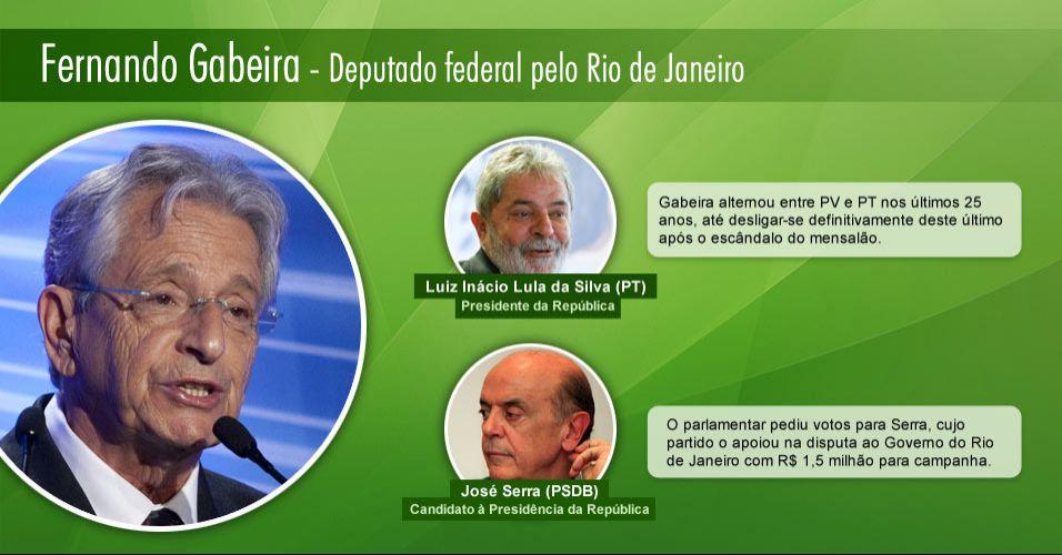 Fernando Gabeira - Deputado federal pelo Rio de Janeiro