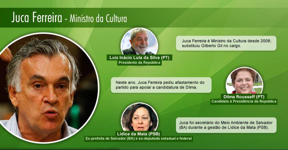 Juca Ferreira - Ministro da Cultura